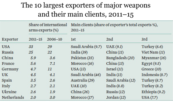 Arms exporters